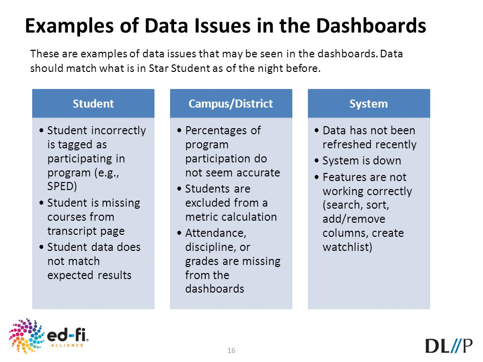 Examples of Data Issues in the Dashboards