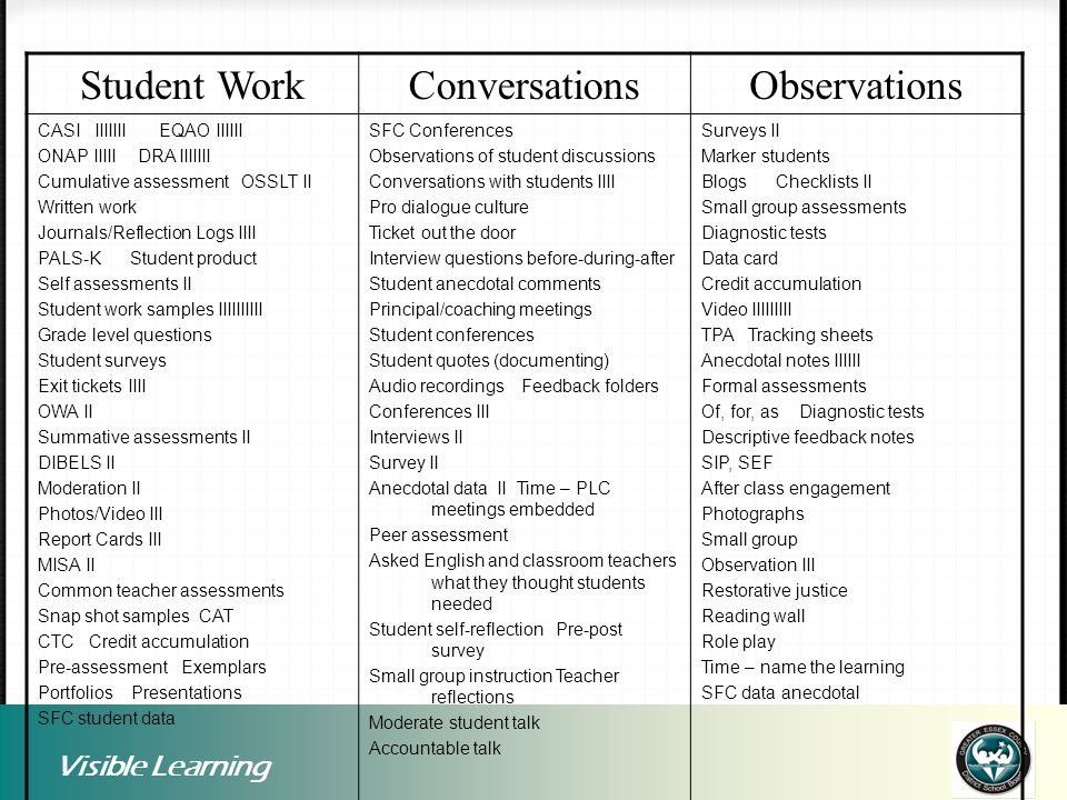 Student Work Conversations Observations Visible Learning