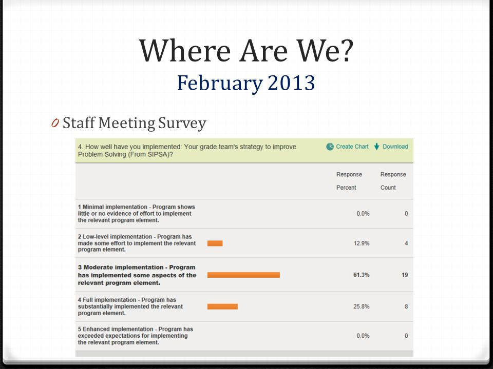 Where Are We February 2013 Staff Meeting Survey