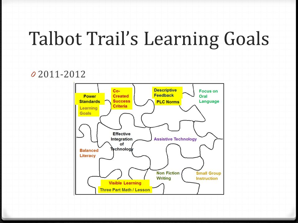 Talbot Trail's Learning Goals