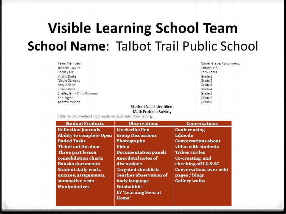 Visible Learning School Team School Name: Talbot Trail Public School