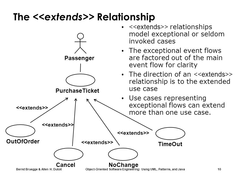 The <<extends>> Relationship
