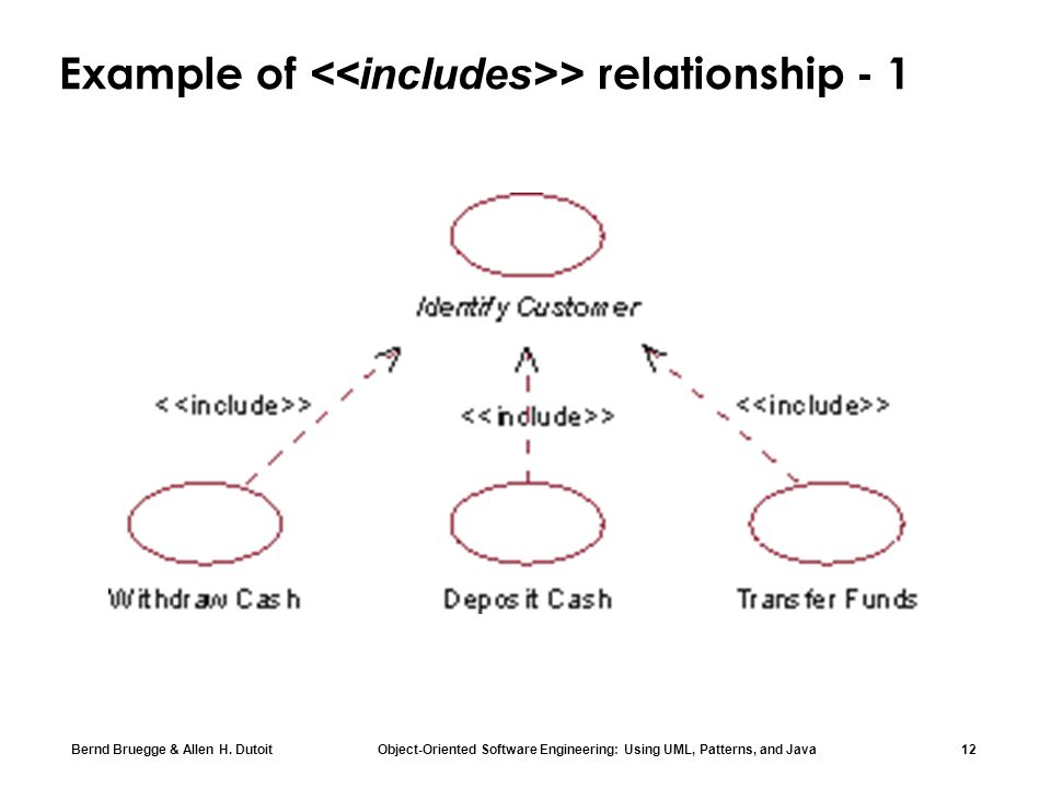 Example of <<includes>> relationship - 1