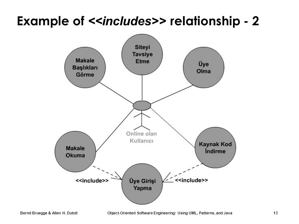 Example of <<includes>> relationship - 2