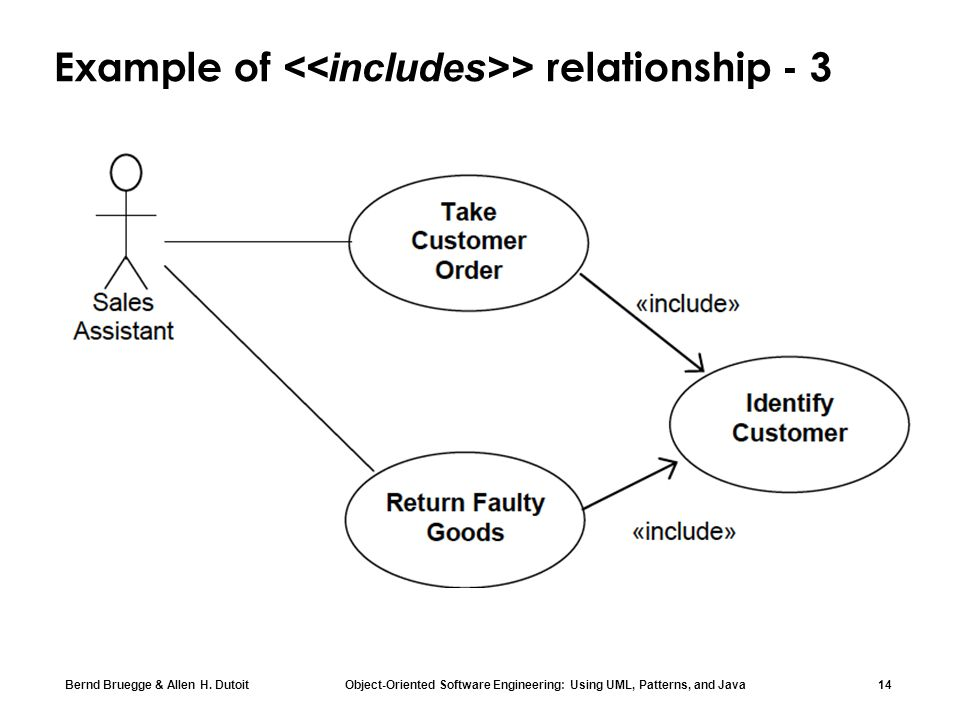 Example of <<includes>> relationship - 3