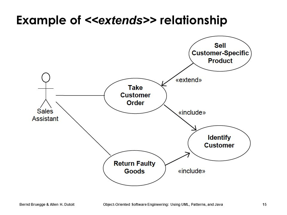 Example of <<extends>> relationship