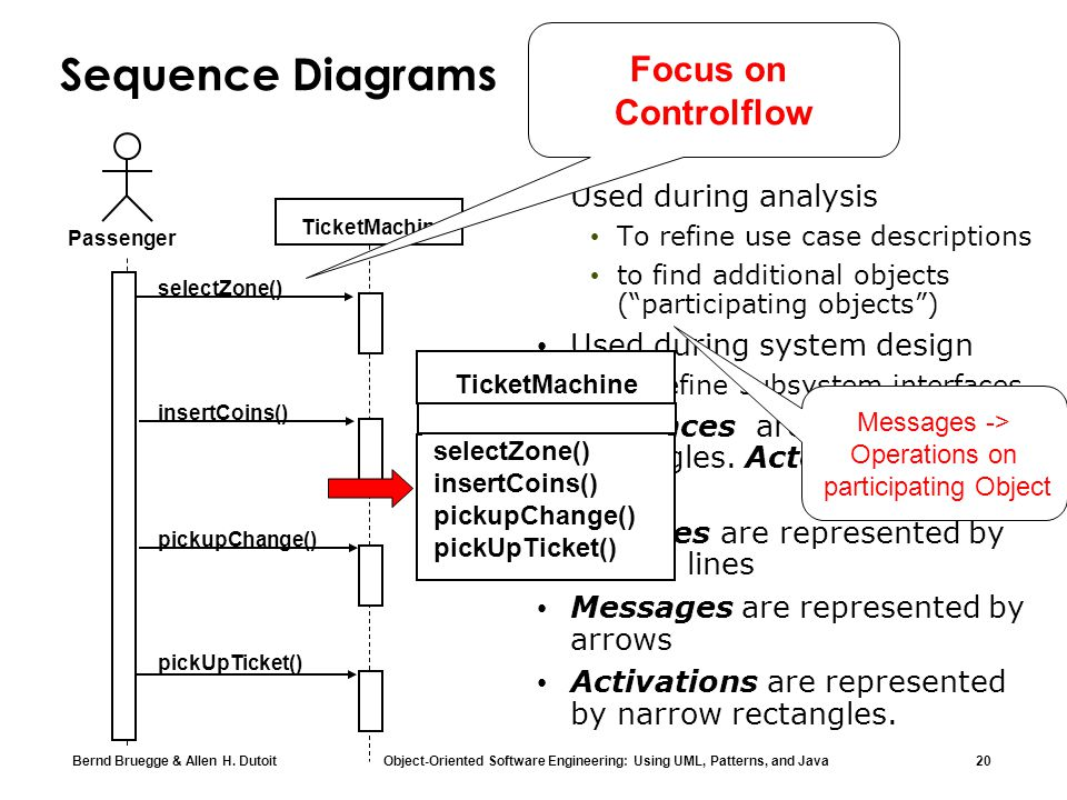 Sequence Diagrams Focus on Controlflow Used during analysis