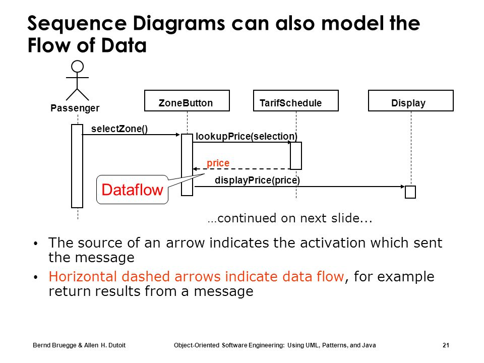 Sequence Diagrams can also model the Flow of Data