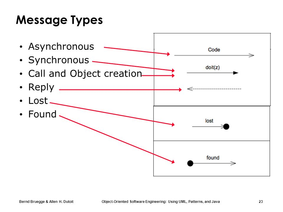 Message Types Asynchronous Synchronous Call and Object creation Reply