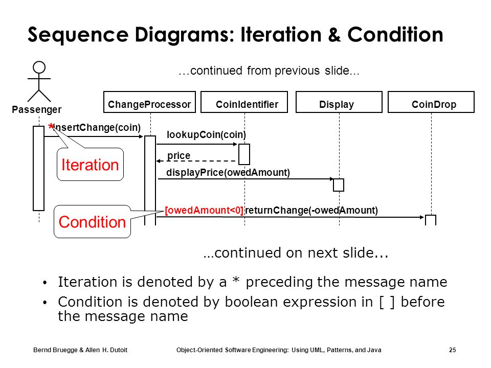 Sequence Diagrams: Iteration & Condition
