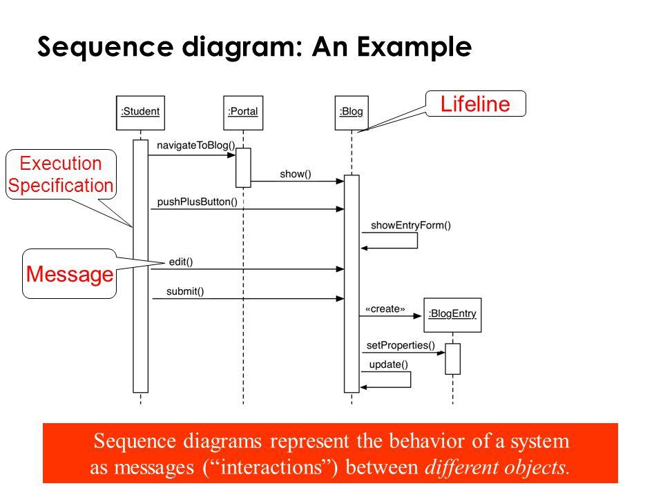Sequence diagram: An Example