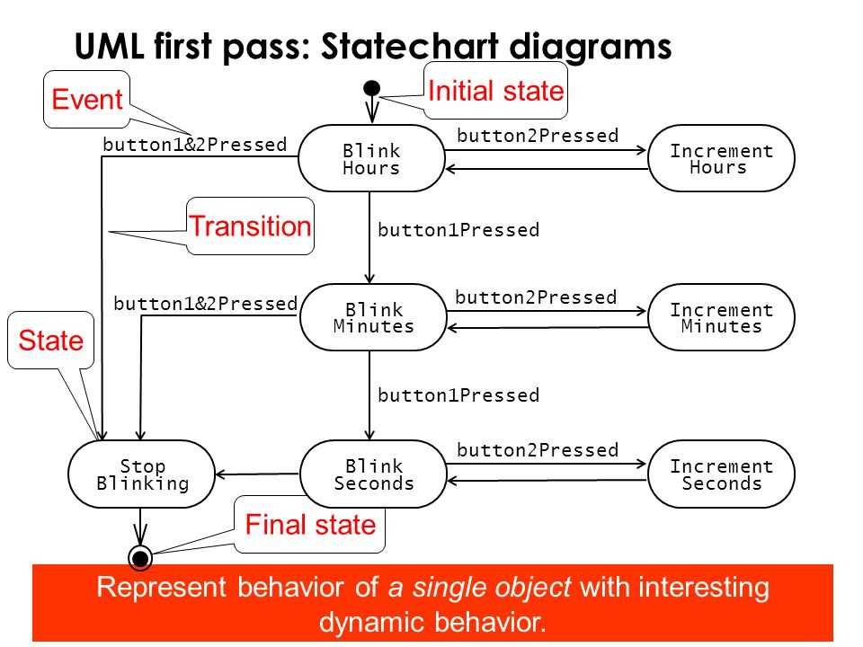 how to draw statechart diagram