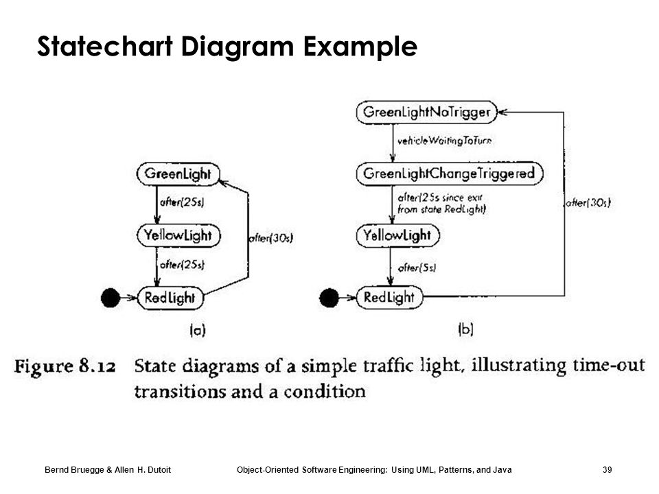 Statechart Diagram Example