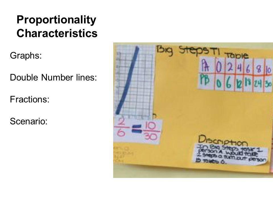 Proportionality Characteristics