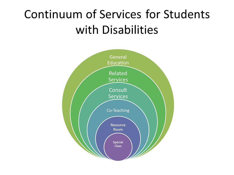 Continuum of Services for Students with Disabilities