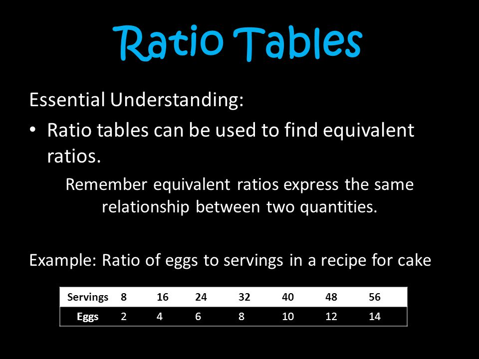 Ratio Tables Essential Understanding: