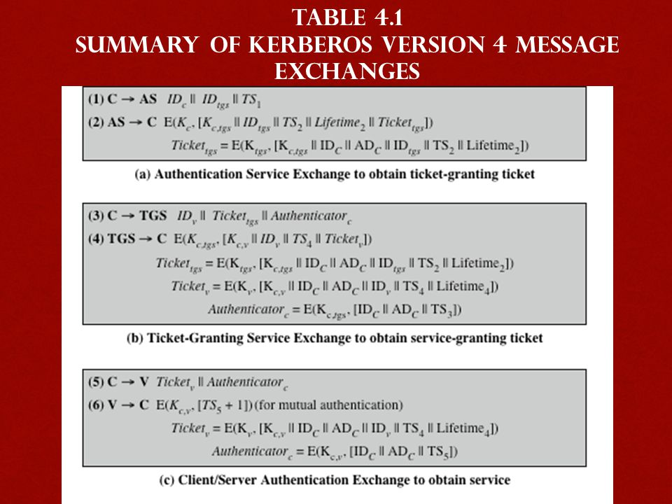 Summary of Kerberos Version 4 Message Exchanges