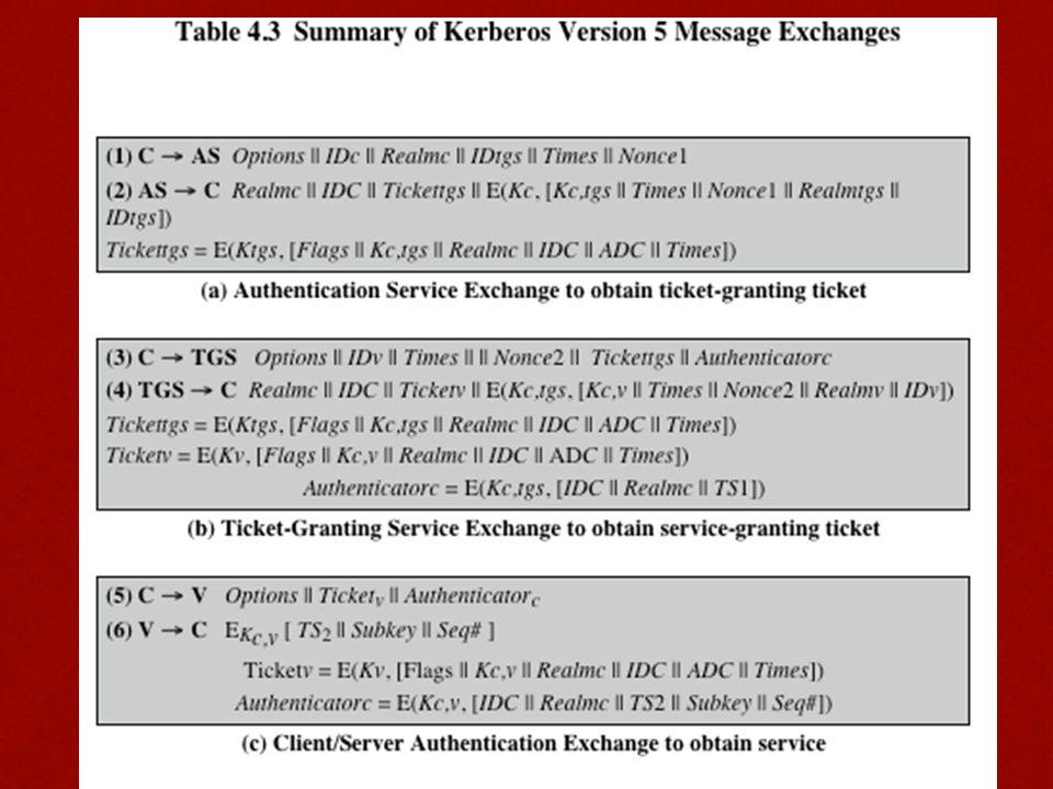 Table 4.3 summarizes the basic version