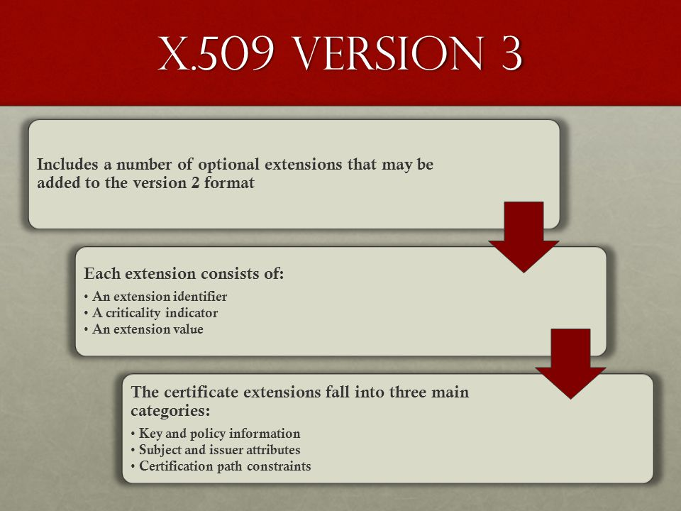 X.509 Version 3 Includes a number of optional extensions that may be added to the version 2 format.