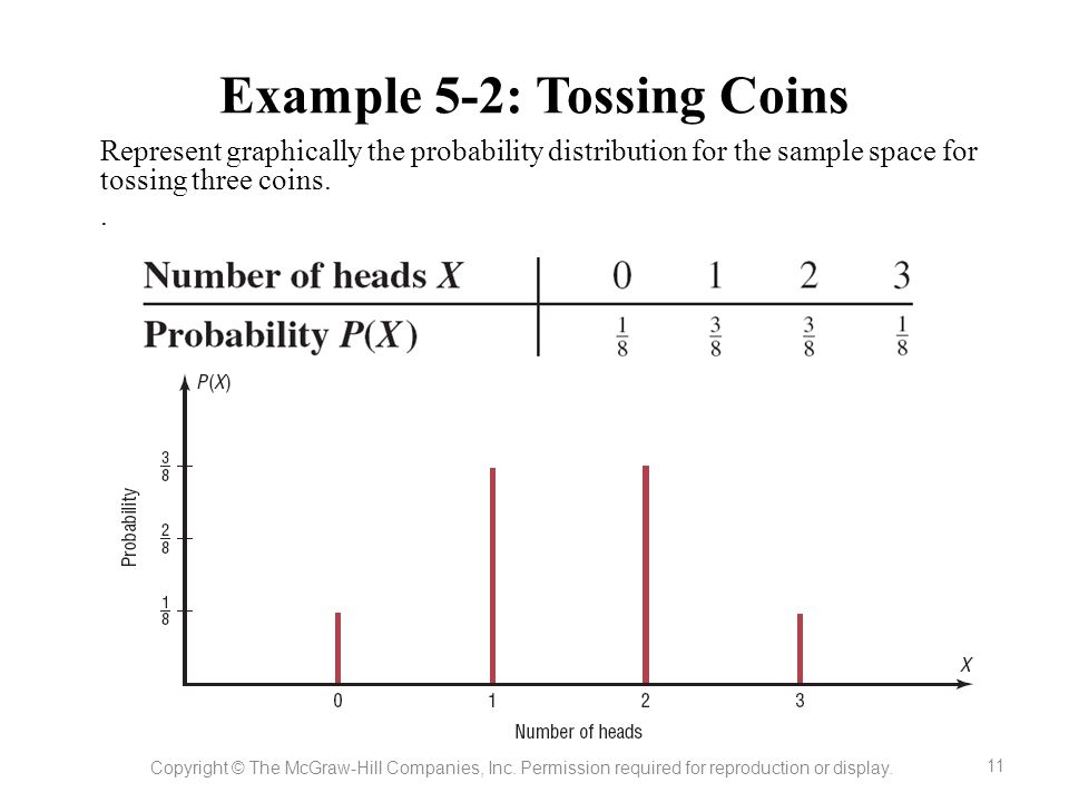 Example 5-2: Tossing Coins