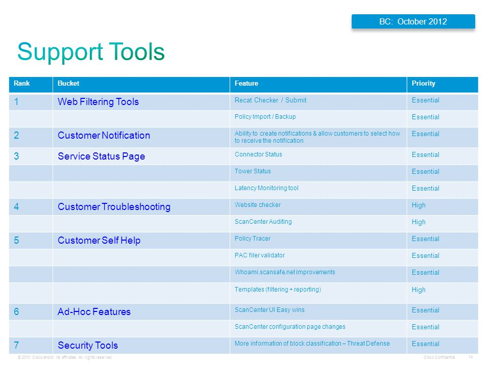 Support Tools 1 Web Filtering Tools 2 Customer Notification 3