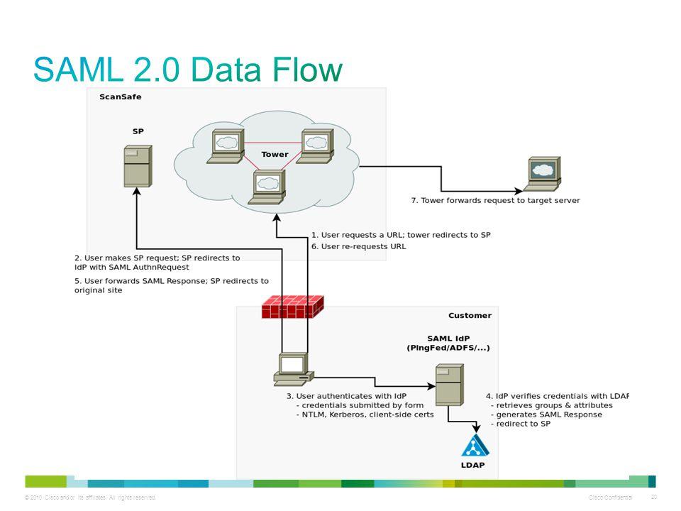 SAML 2.0 Data Flow
