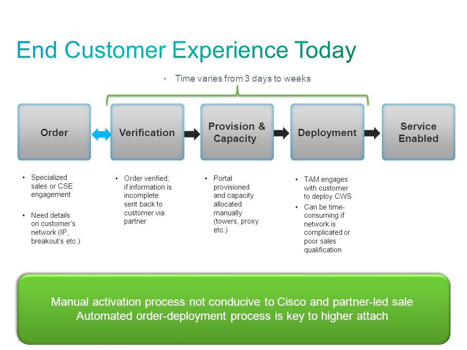 End Customer Experience Today