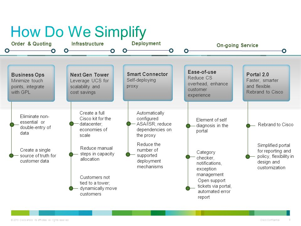 How Do We Simplify Business Ops Order & Quoting Next Gen Tower