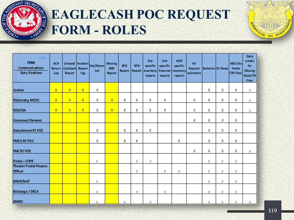EAGLECASH POC request form - ROLES
