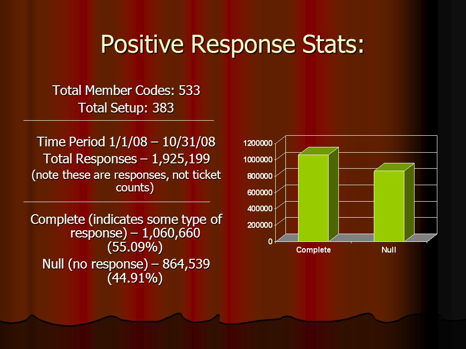 Positive Response Stats: