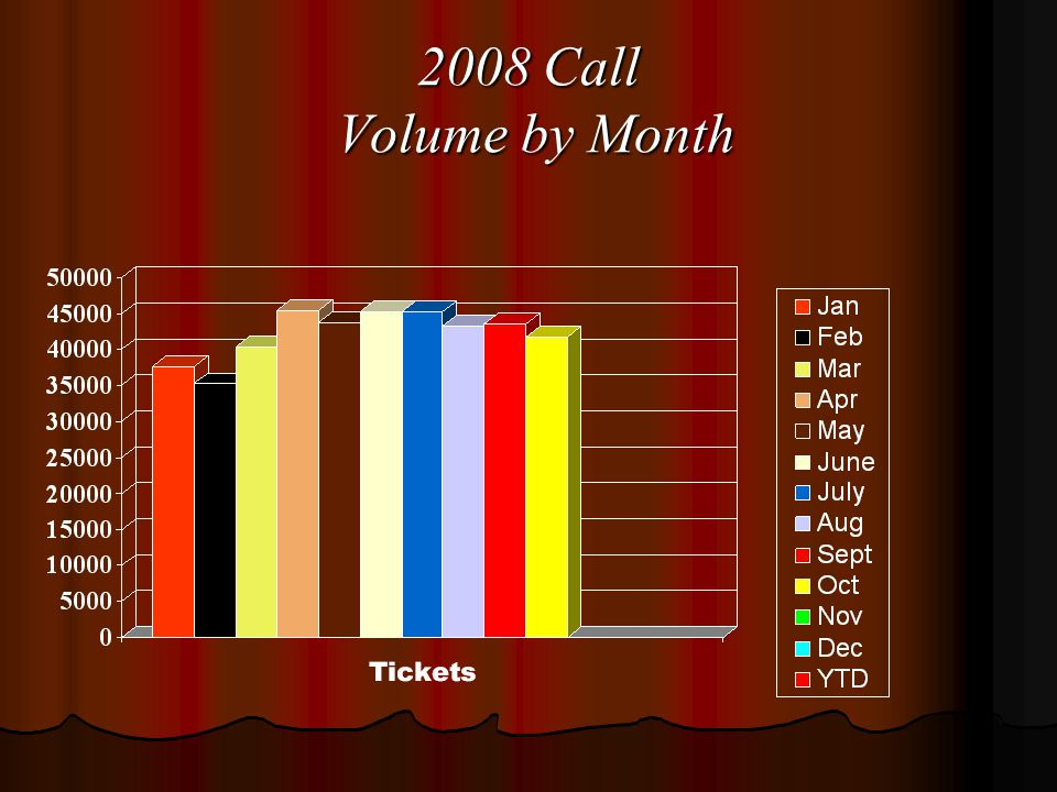 2008 Call Volume by Month