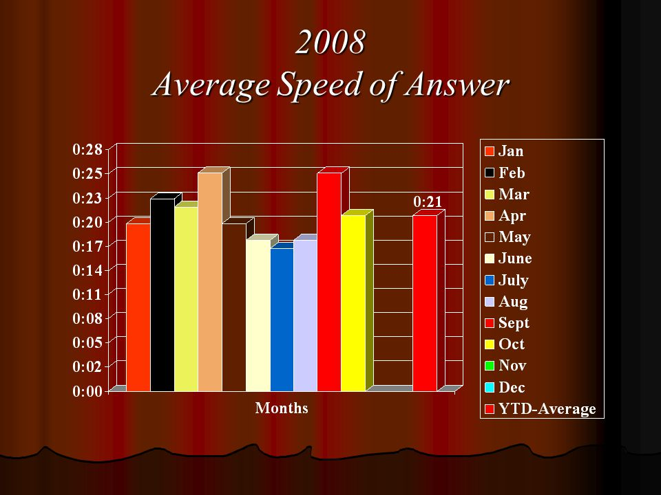 2008 Average Speed of Answer