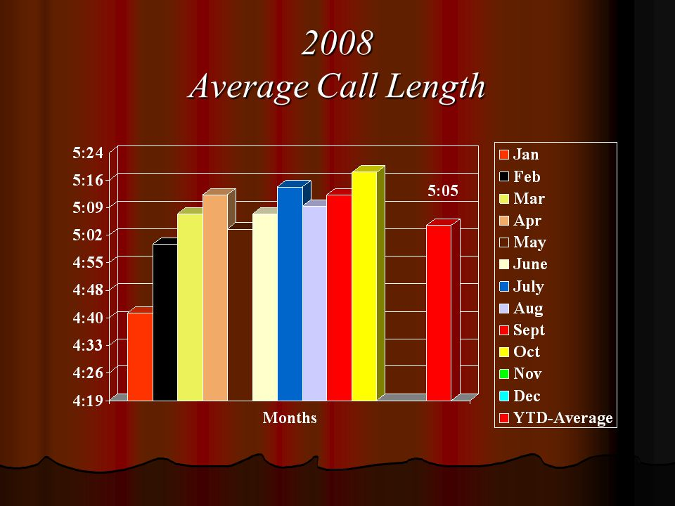 2008 Average Call Length