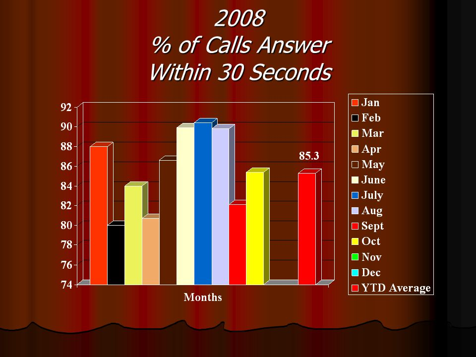 2008 % of Calls Answer Within 30 Seconds