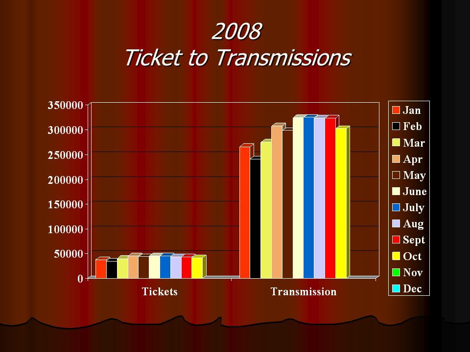 2008 Ticket to Transmissions