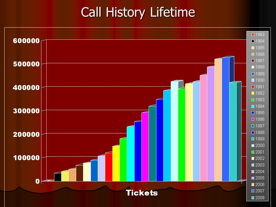 Call History Lifetime