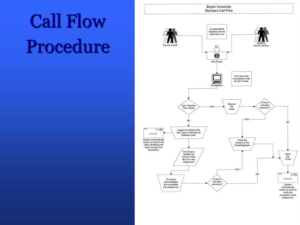 Call Flow Procedure