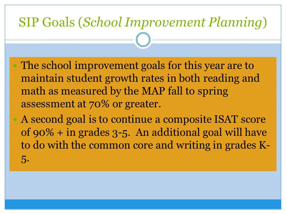 SIP Goals (School Improvement Planning)