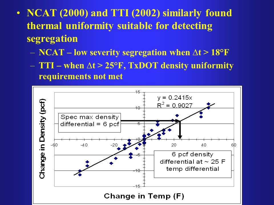 NCAT (2000) and TTI (2002) similarly found thermal uniformity suitable for detecting segregation