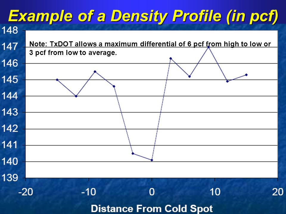 Example of a Density Profile (in pcf)