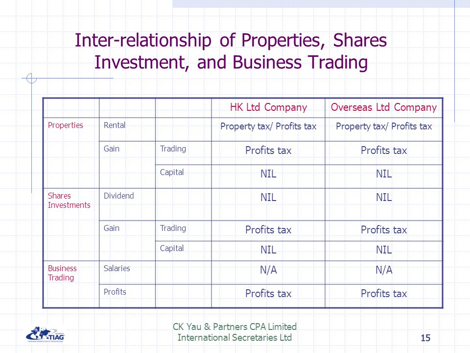 Inter-relationship of Properties, Shares Investment, and Business Trading