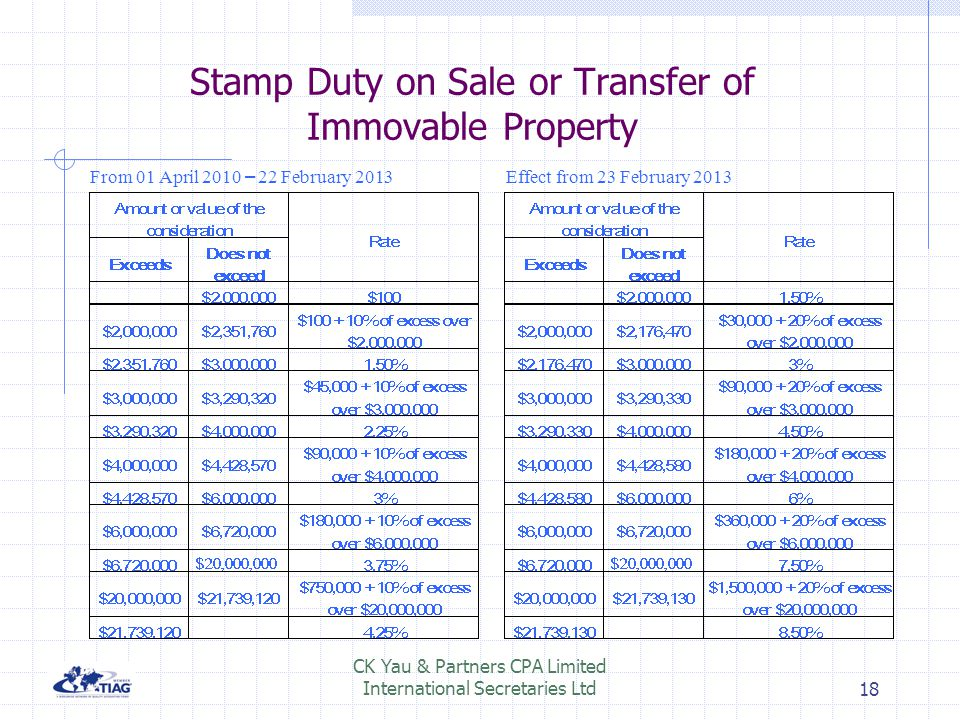 Stamp Duty on Sale or Transfer of Immovable Property