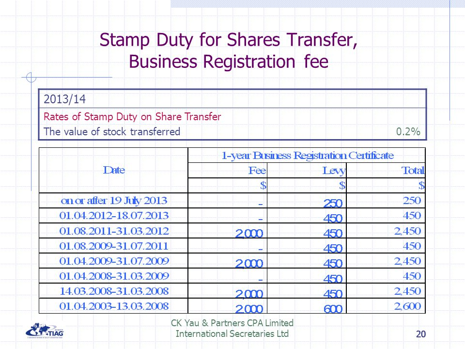 Stamp Duty for Shares Transfer, Business Registration fee