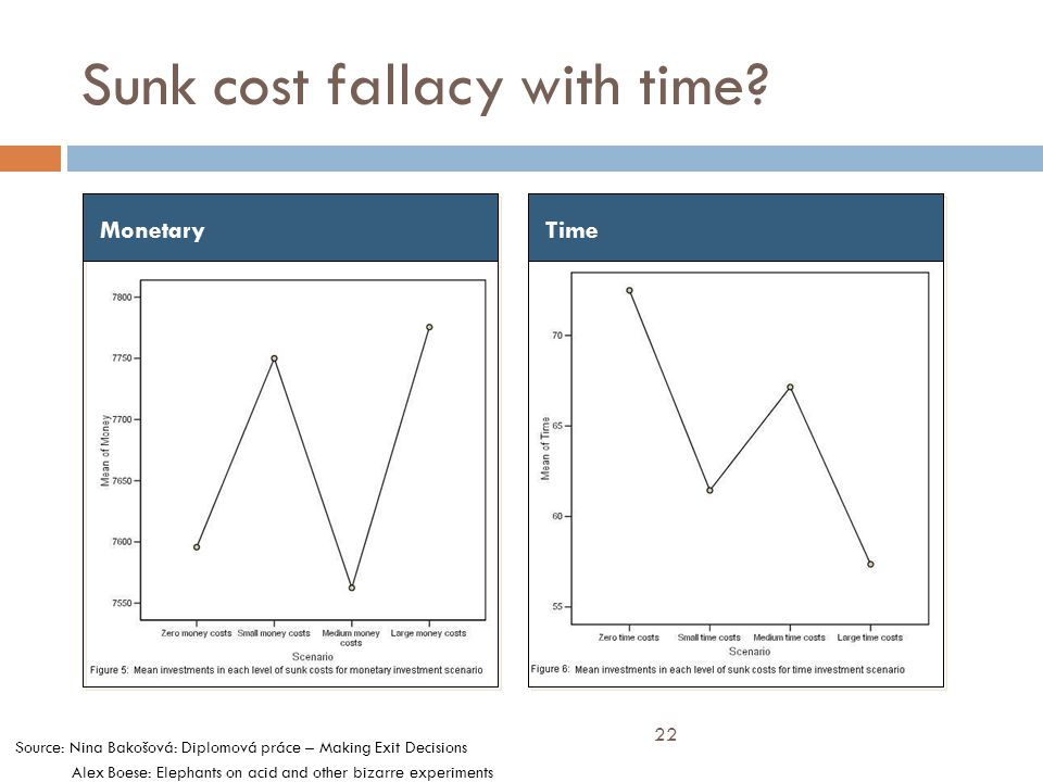 Sunk cost fallacy with time