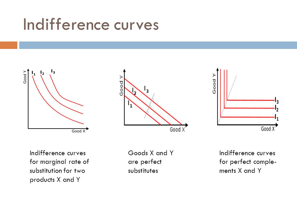Indifference curves Indifference curves for marginal rate of substitution for two products X and Y.