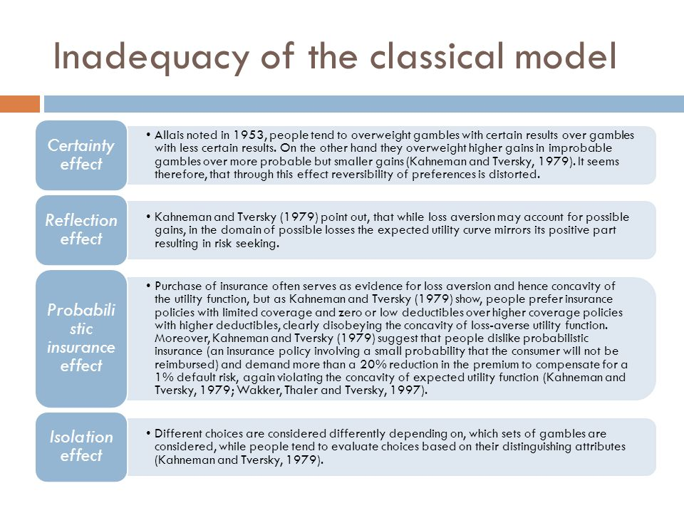 Inadequacy of the classical model