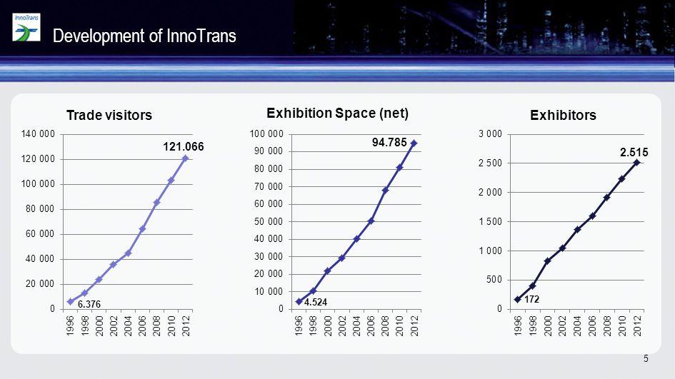 Development of InnoTrans