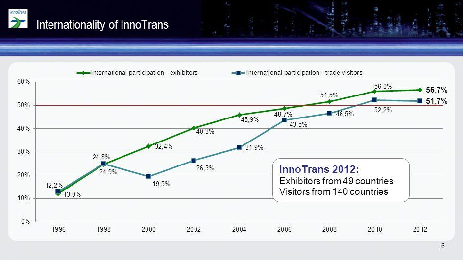Internationality of InnoTrans