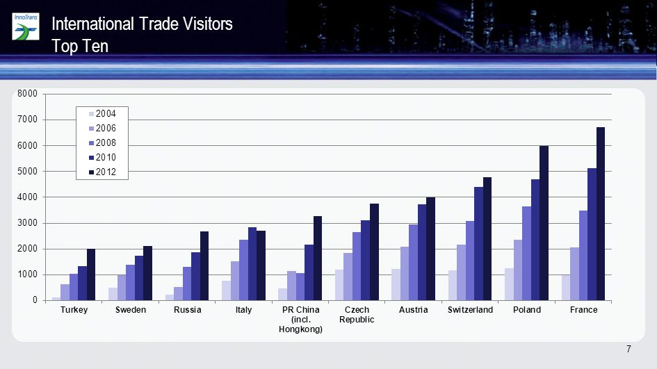 International Trade Visitors Top Ten