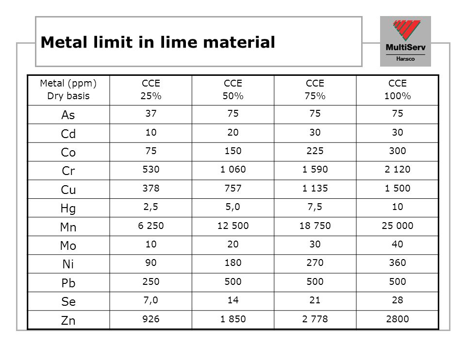 Metal limit in lime material